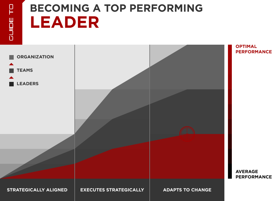 Top Performing Leadership